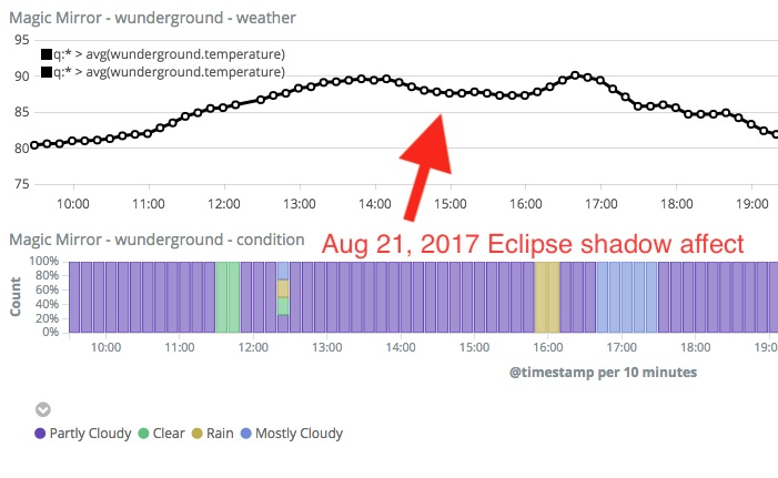 Weather Eclipse
