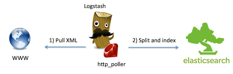 Pulling and Splitting live XML with Logstash - Front2BackDev